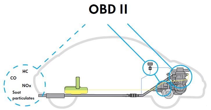 OBD-II (CARB)